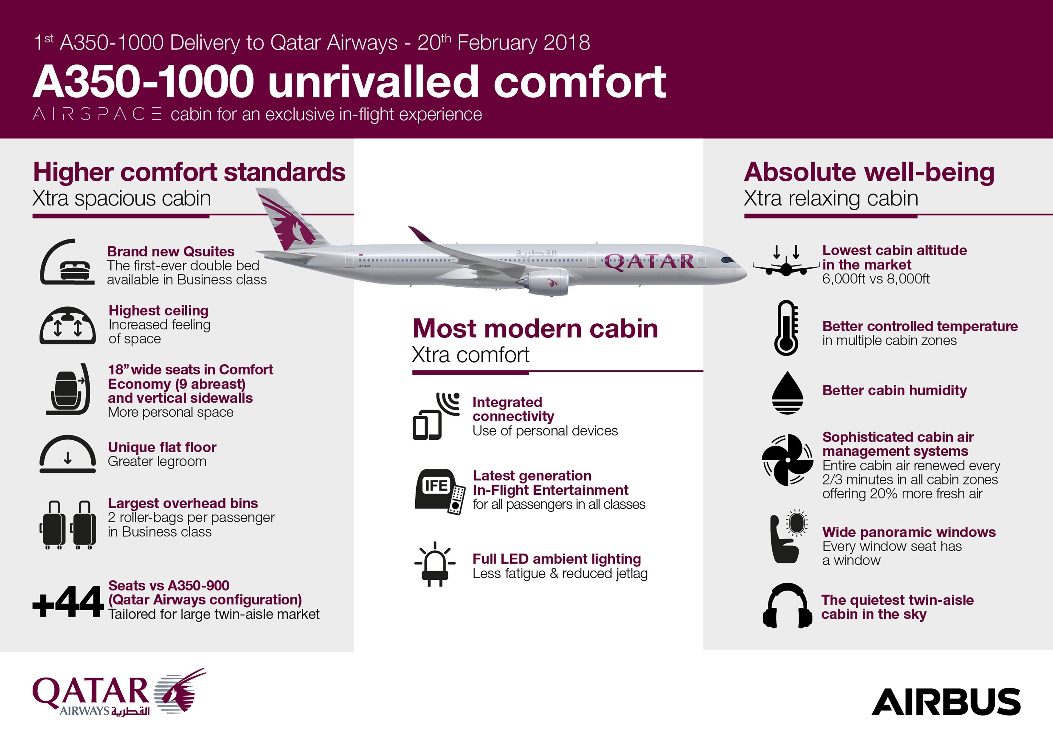 Infographics-Qatar-A350-1000-Comfort