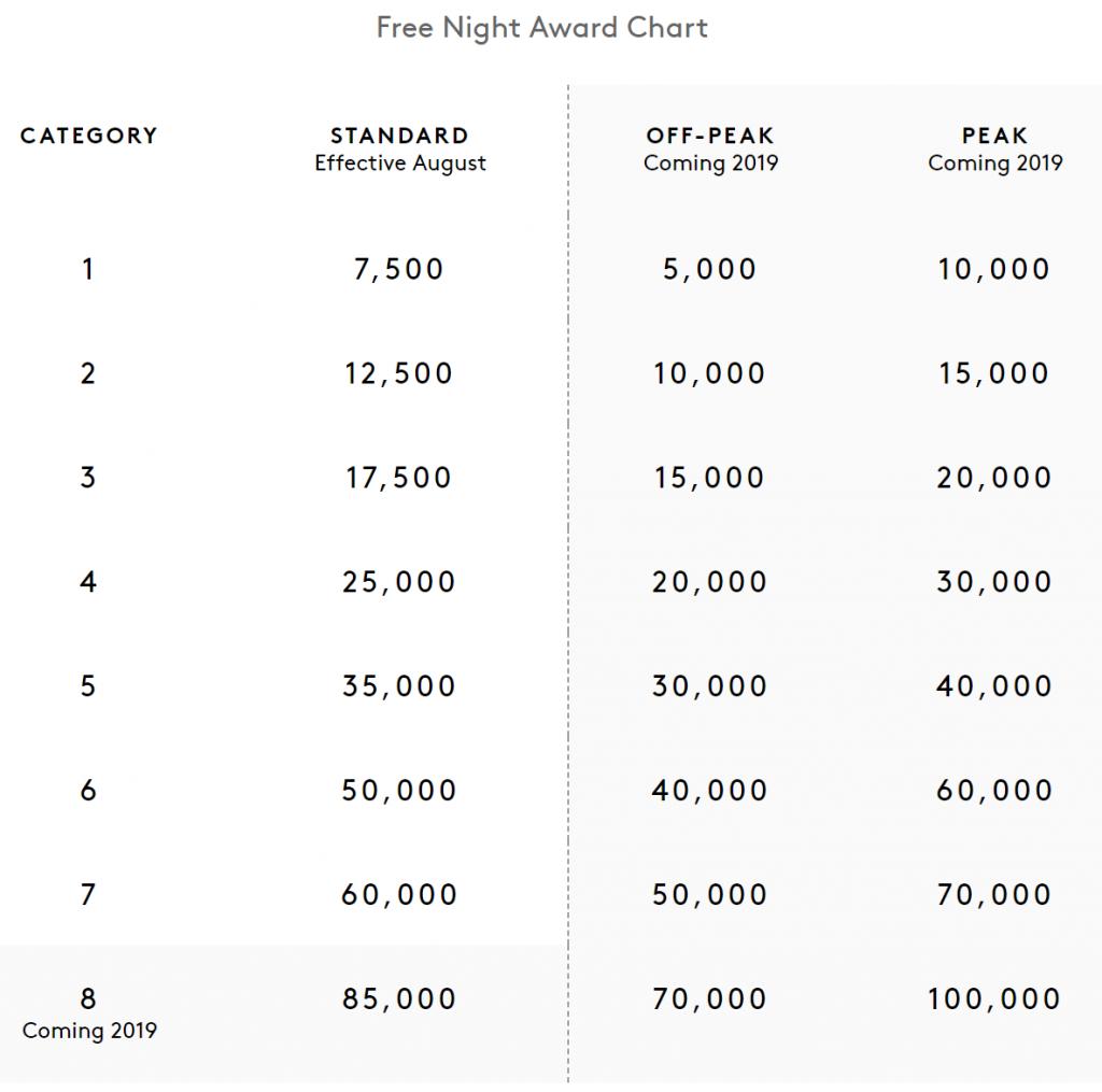 Book Stays For Nearly 50% Discount in Marriott SPG Merger Marriott / SPG Rewards Scheme